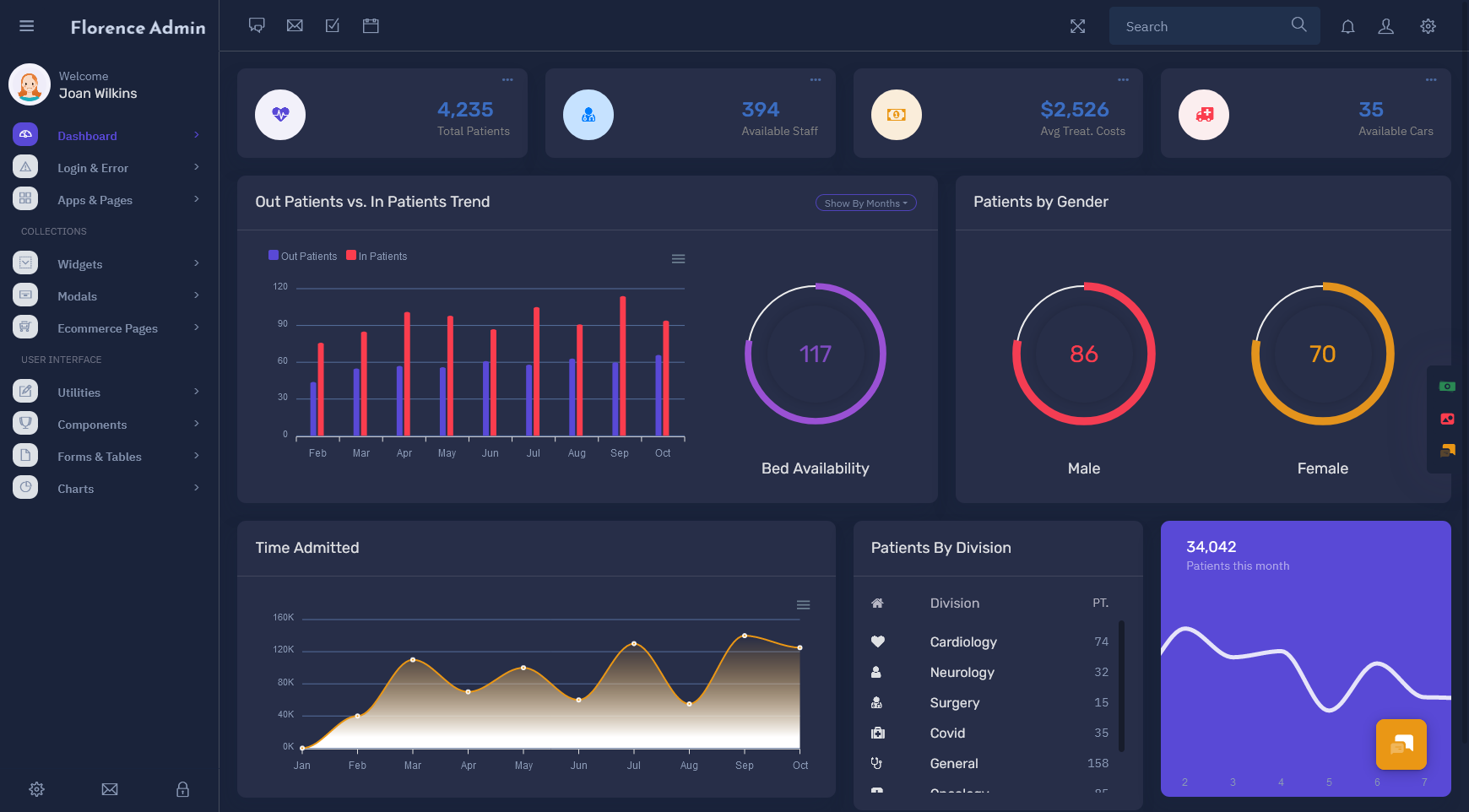 Florence Admin - Bootstrap Admin Dashboard Template & User Interface